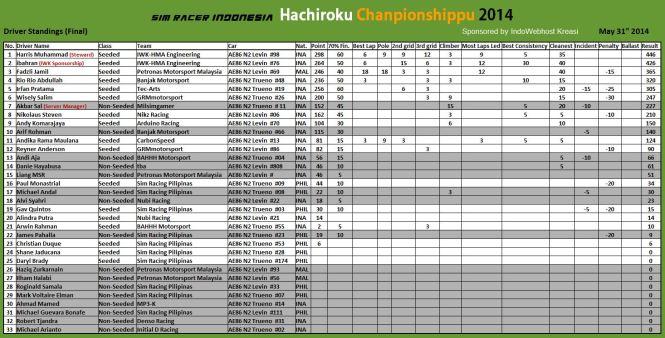 final-standings