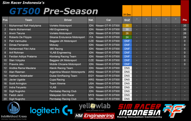 gt500-pre-season-sim-racer-indonesia