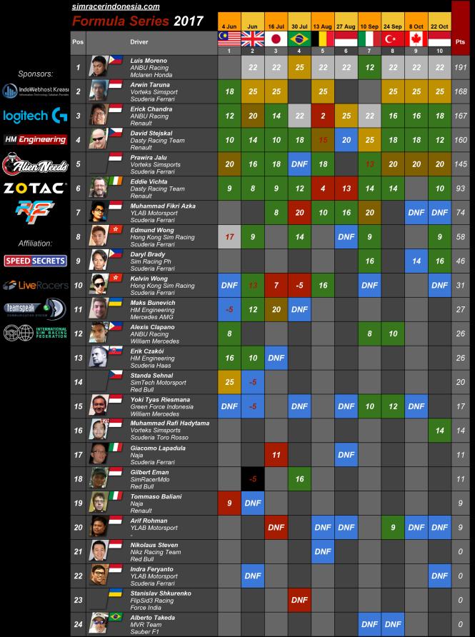 Formula Series 2017's Driver Standings - Sim Racer Indonesia (1)